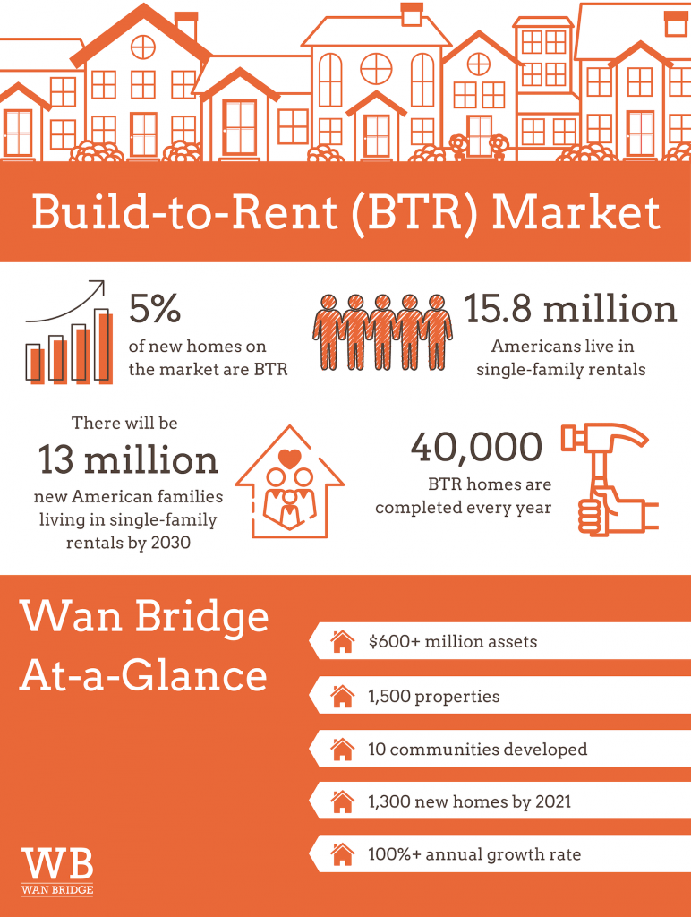 Infographic of Build-to-Rent Market